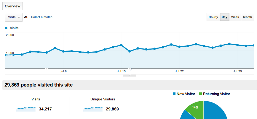 Google Analytics result 2013 July